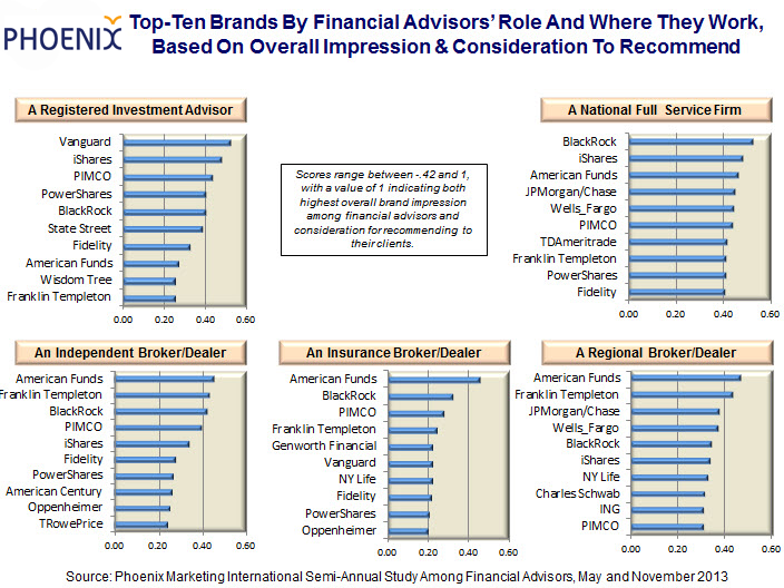 """The """"Short List"""" Of Brands Recommended By Financial Advisors In 2013"""