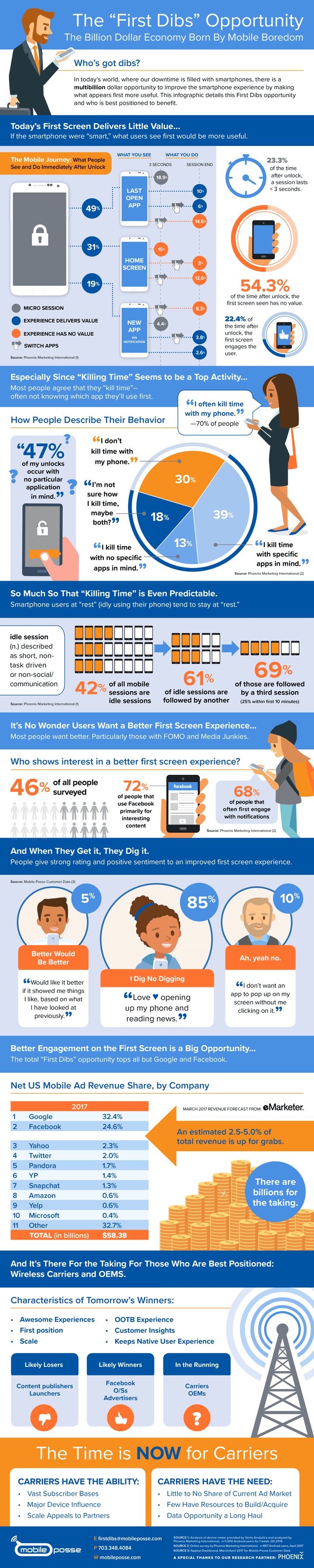 Smartphone Unlock Screen: First Dibs Report