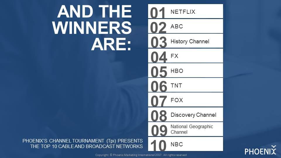 Tpi Channel Tournament Ranking