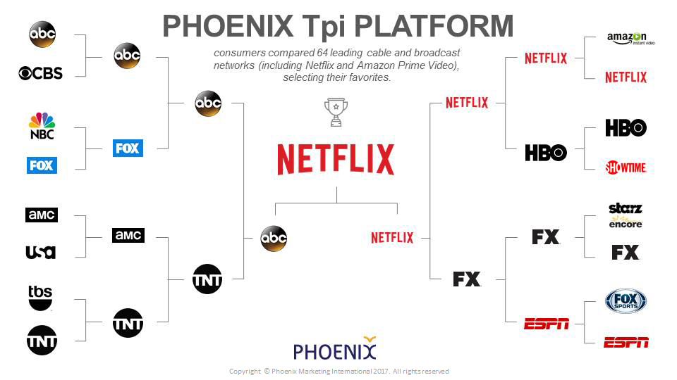 Tpi Channel Tournament Brackets
