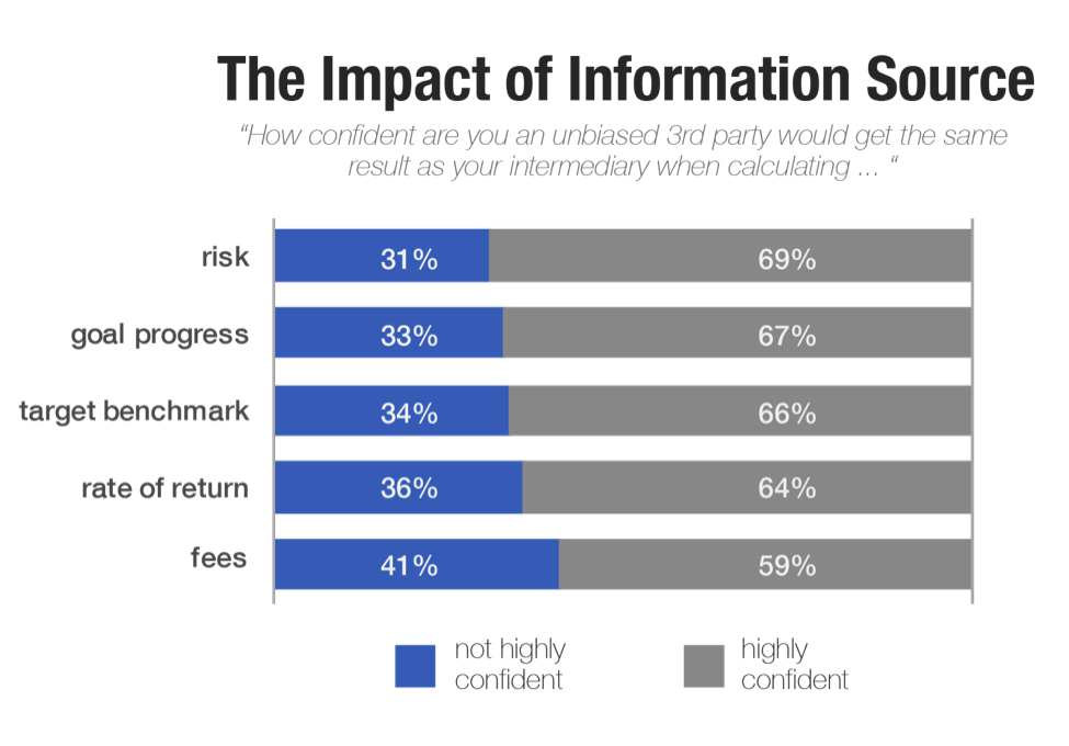 Impact of Information Source