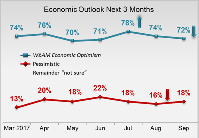 Economic Outlook Next Three Months- HNW