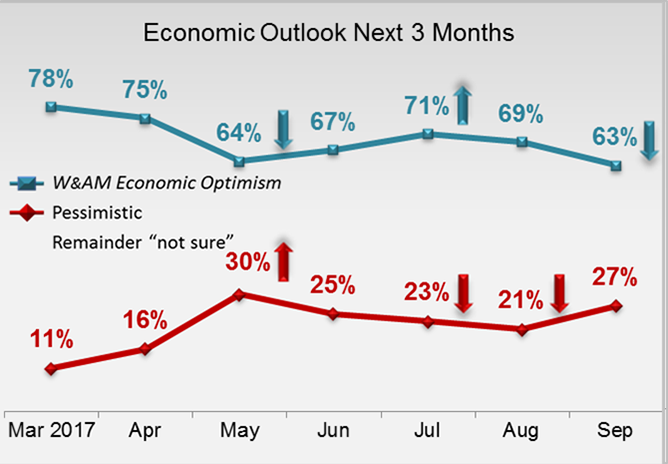 Economic Outlook Next 3 Months- Mass Affluent