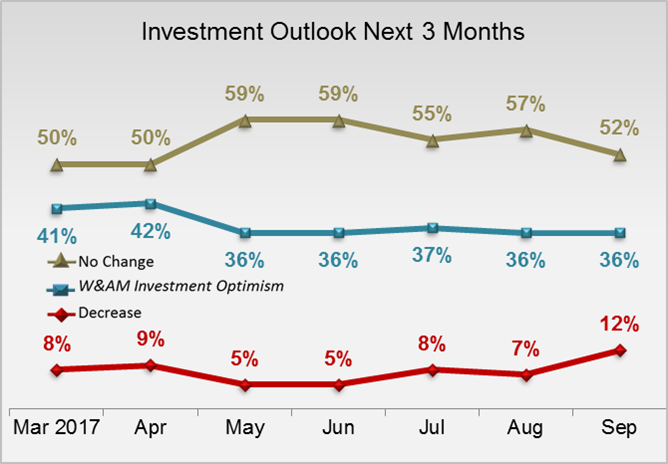 Investment Outlook Next Three Months- HNW