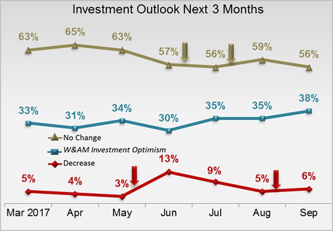 Investment Outlook Next Three Months- Mass Affluent
