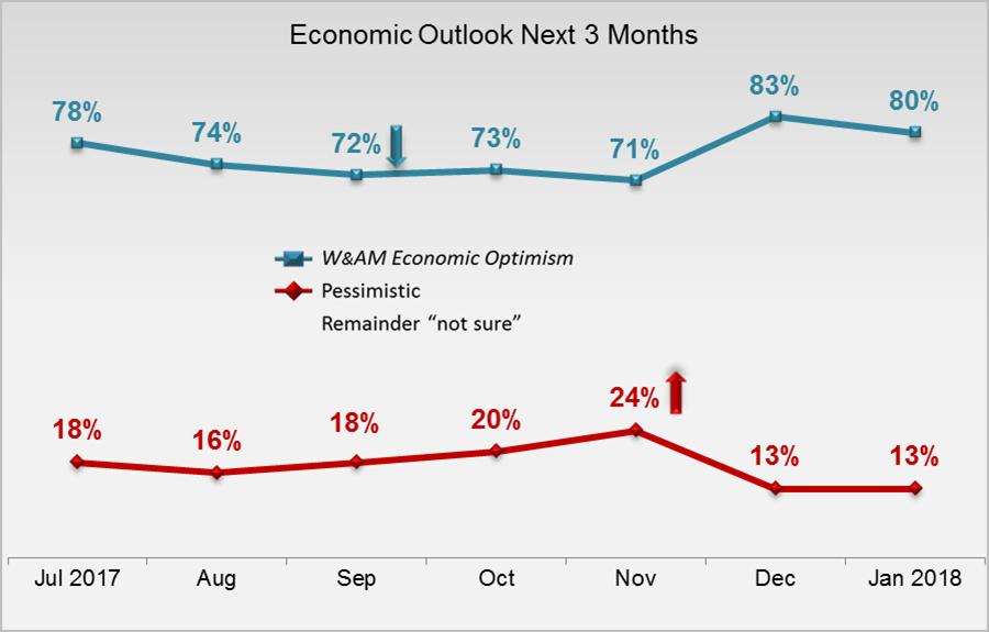 HNW Economic Outlook Feb 2018