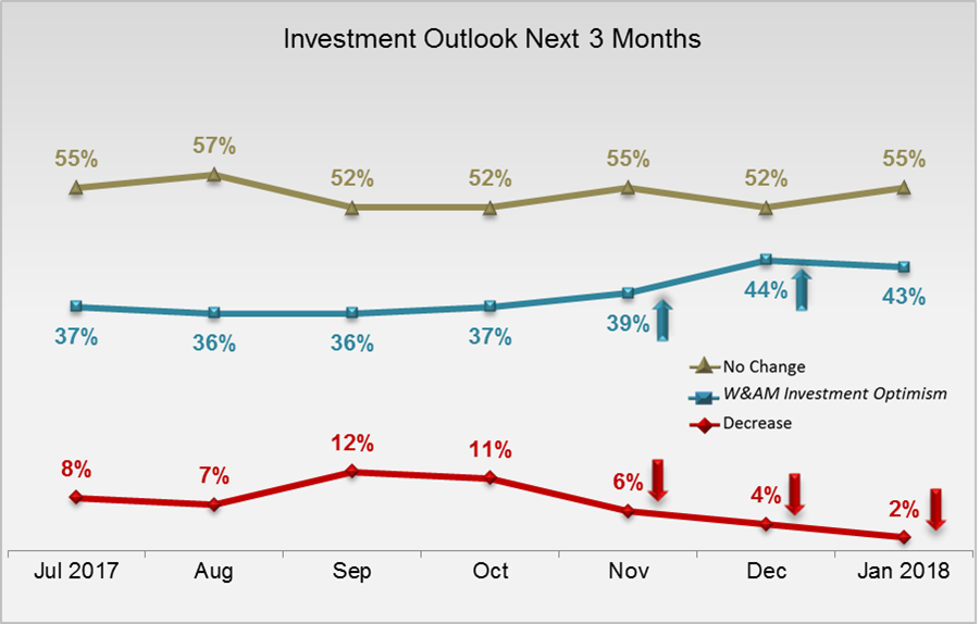 HNW Investment Outlook Feb 2018