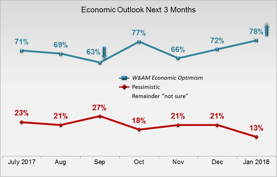 Mass Affluent Economic Outlook Feb 2018