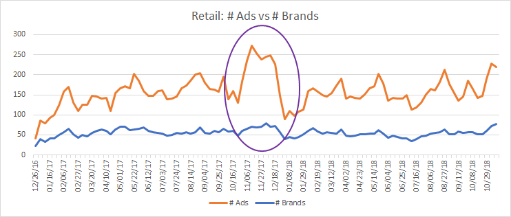 Graph illustrating the rise in retail ads from during November 2017