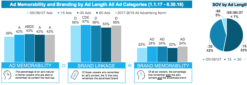 graph of ad memorability