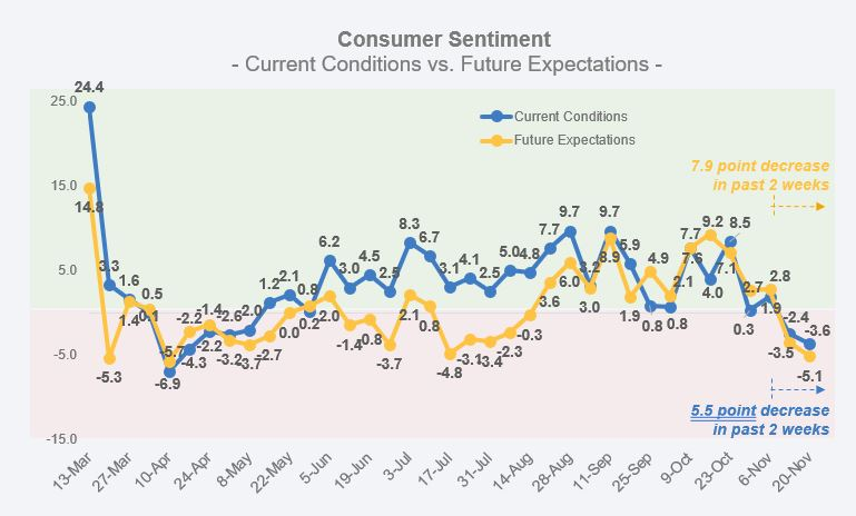 Consumer Sentiment as of 11/25/2020
