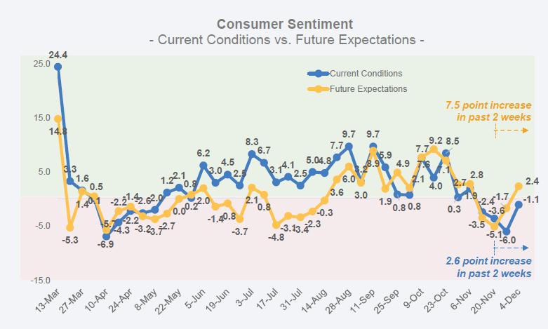 consumer sentiment dec 10 2020